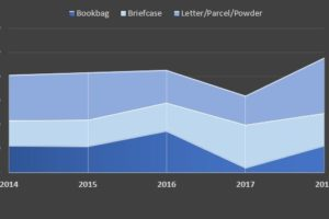 RaySecur Threat Data 5: ATF's 5 Year Trend Data of the 3 Highest Threats by Delivery Method.
