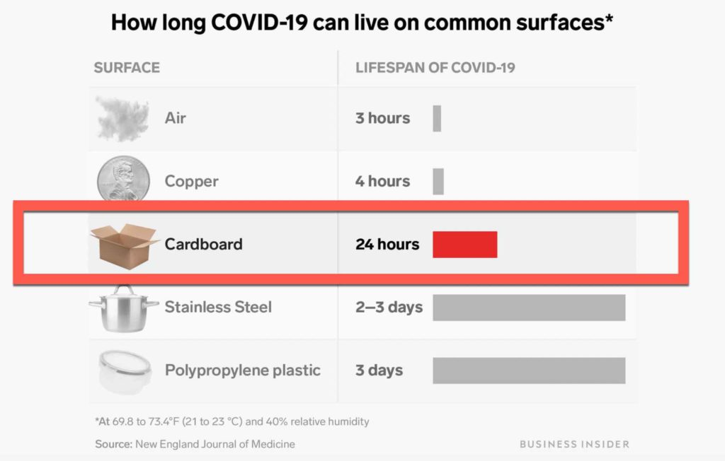 How long can coronavirus live on mail, paper & cardboard?
