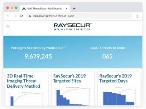 RaySecur Mail Threat Data Center.