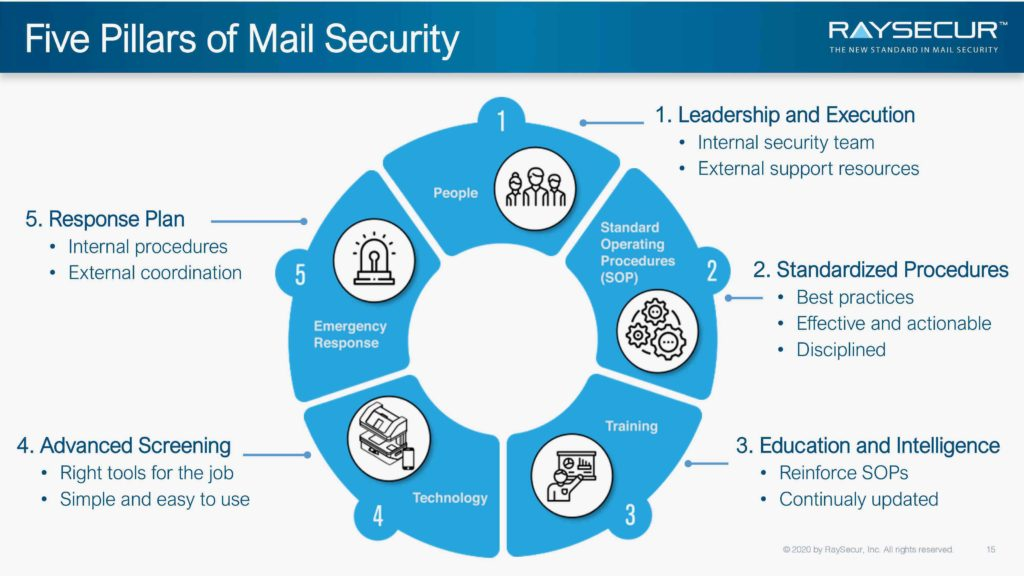 5 Pillars of Mailroom Security.