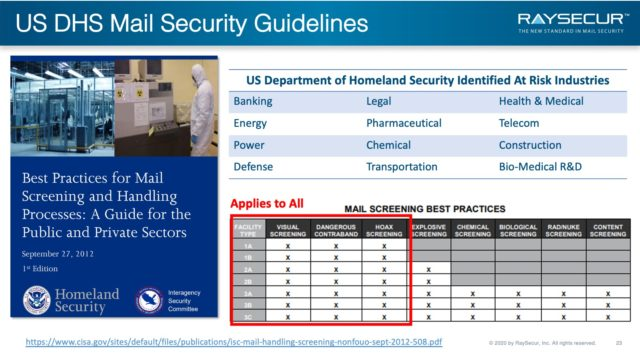 US DHS Mail Security Guidelines.