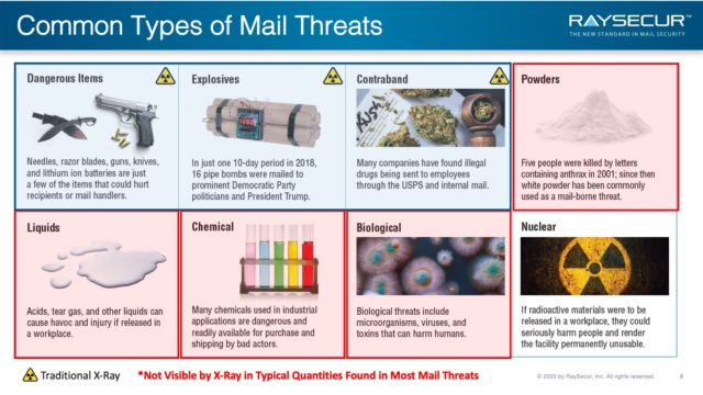 Common Mail Threat Types.