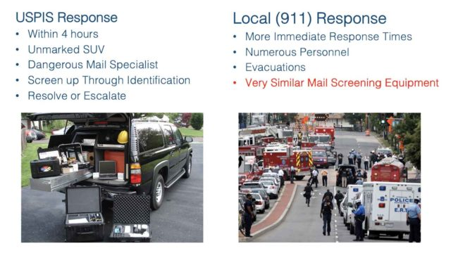 Mail Security Implementation: 12 - Response Plans.