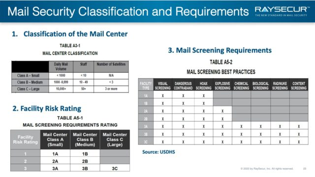 Mail Security Implementation: 23 - Classification Specs.