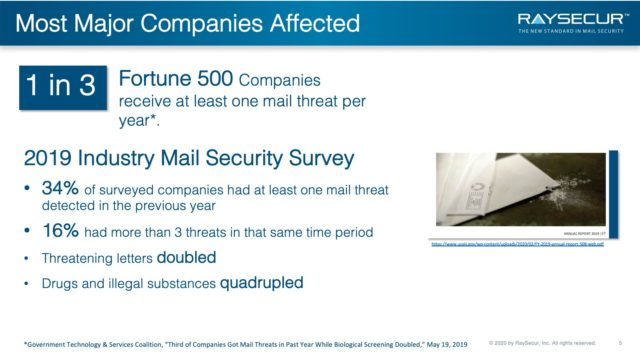 Mail Security Implementation: 5 - Frequency.