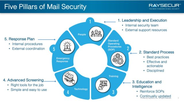 Mail Security Implementation: 7 - Pillars.