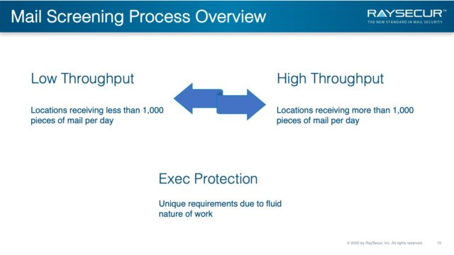 Mail Security Risk Assessment SOP Planning 10 - Mail Screening Process Throughput.