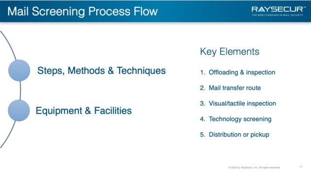 Mail Security Risk Assessment SOP Planning 11 - Mail Screening Process Flow.
