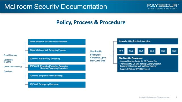 Mail Security Risk Assessment SOP Planning 3 - Policy Documentation.