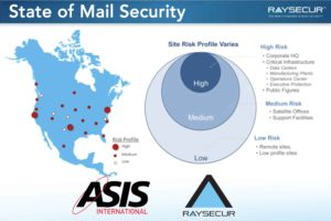 State of Mail Security ASIS Webinar.